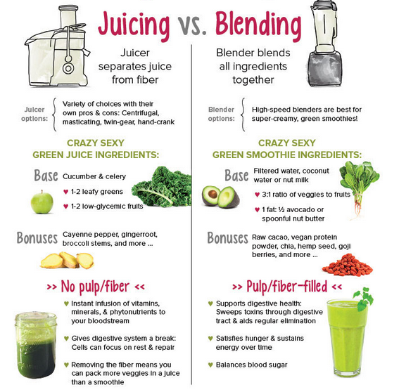 Crazy Sexy Green Drinks by Kris Carr . Juicing Versus Blending Infographic