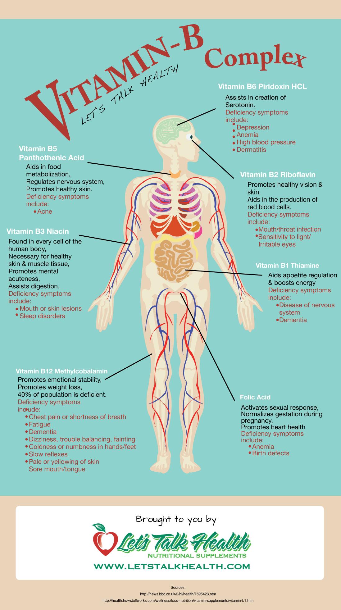 Vitamin B Complex [INFOGRAPHIC]